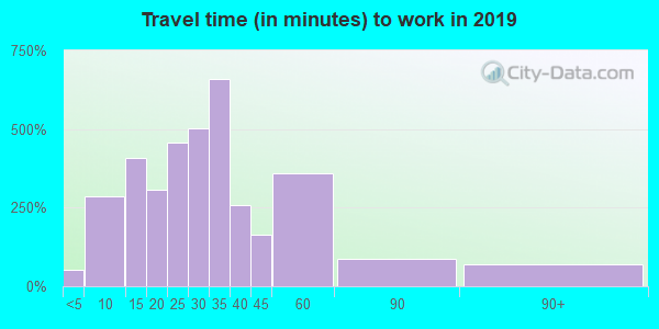 46167 zip code travel time to work (commute)