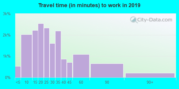 46168 zip code travel time to work (commute)