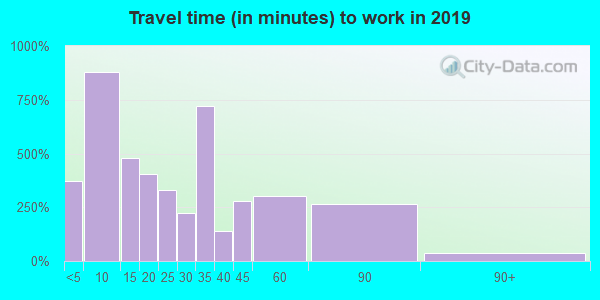 46173 zip code travel time to work (commute)