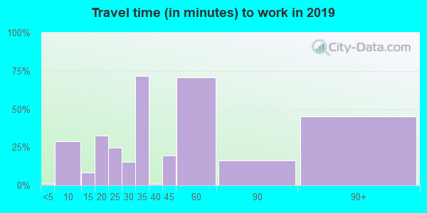 46180 zip code travel time to work (commute)