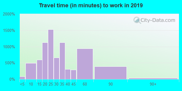 46184 zip code travel time to work (commute)