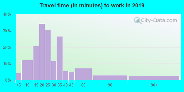 46203 zip code travel time to work (commute)