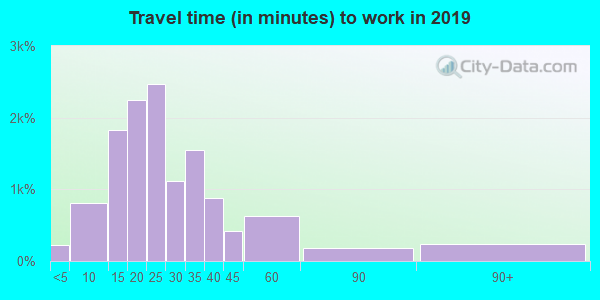 46221 zip code travel time to work (commute)