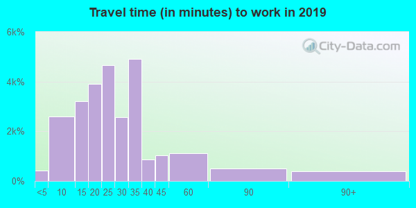 46227 zip code travel time to work (commute)