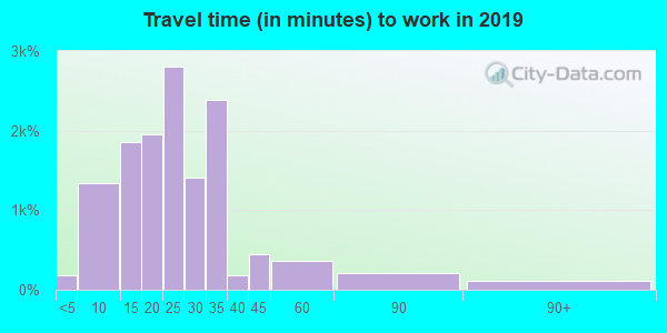 46268 zip code travel time to work (commute)