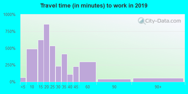 46280 zip code travel time to work (commute)