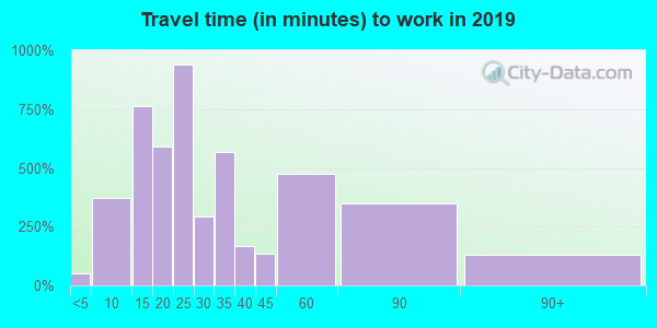 46320 zip code travel time to work (commute)