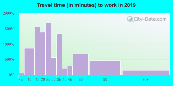 46324 zip code travel time to work (commute)
