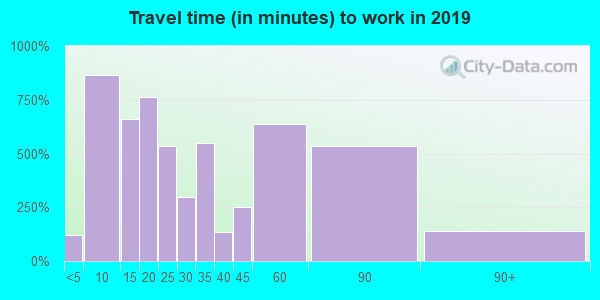 46394 zip code travel time to work (commute)