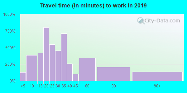 46405 zip code travel time to work (commute)