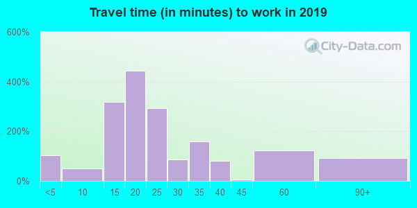 46538 zip code travel time to work (commute)