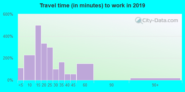46542 zip code travel time to work (commute)