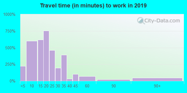 46565 zip code travel time to work (commute)