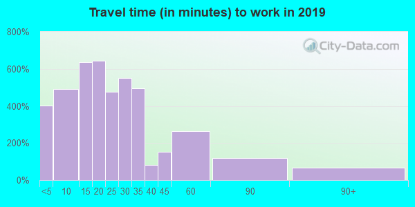 46567 zip code travel time to work (commute)