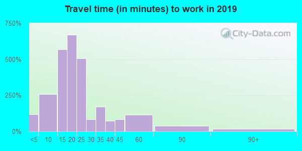 46616 zip code travel time to work (commute)
