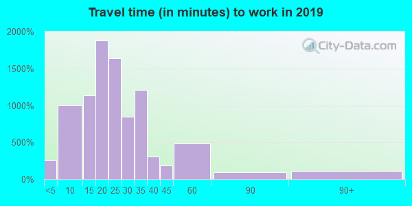 46619 zip code travel time to work (commute)