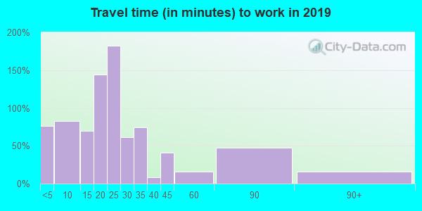 46705 zip code travel time to work (commute)