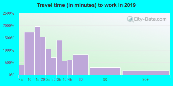 46725 zip code travel time to work (commute)