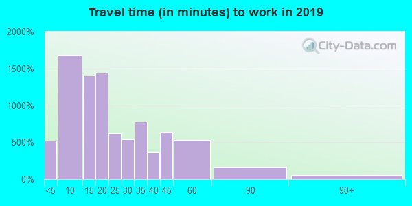 46733 zip code travel time to work (commute)