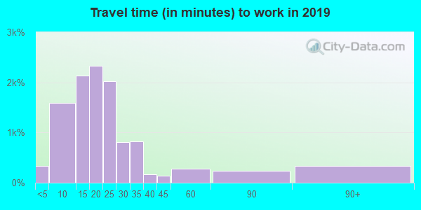46805 zip code travel time to work (commute)