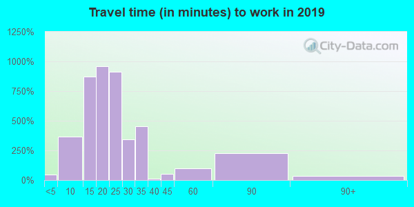 46809 zip code travel time to work (commute)