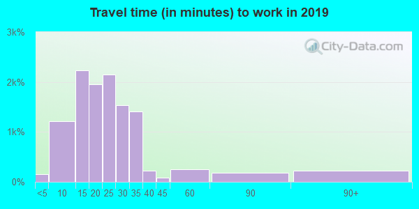 46845 zip code travel time to work (commute)