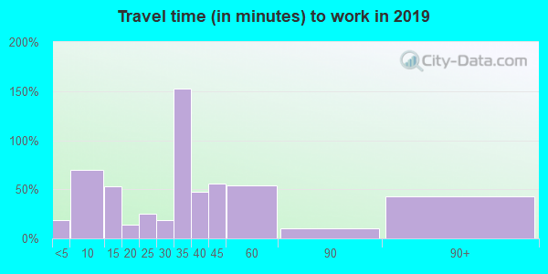 46920 zip code travel time to work (commute)