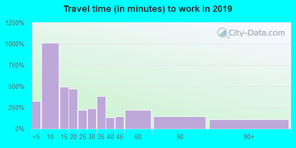 46962 zip code travel time to work (commute)