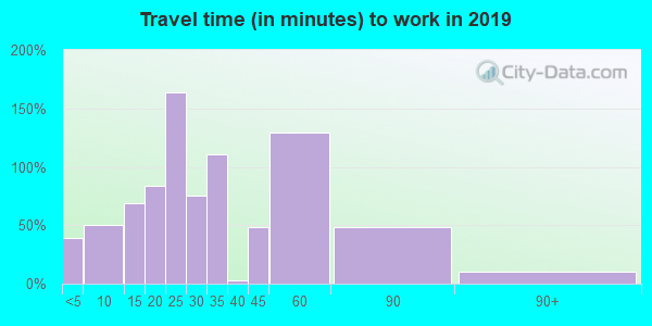 46974 zip code travel time to work (commute)