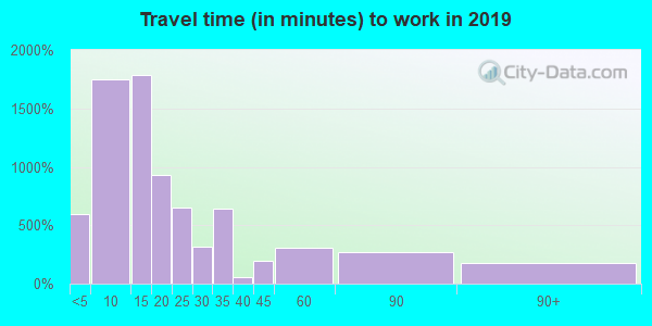 46992 zip code travel time to work (commute)