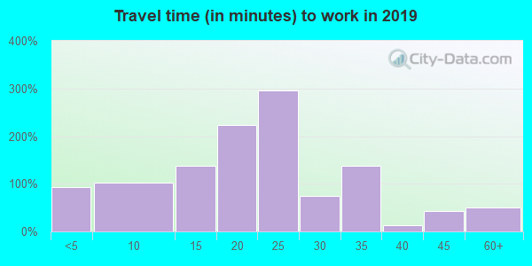 46994 zip code travel time to work (commute)