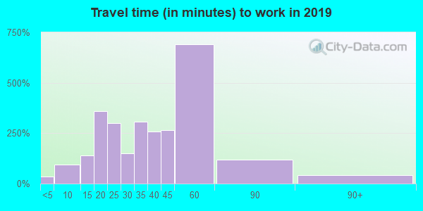 47060 zip code travel time to work (commute)