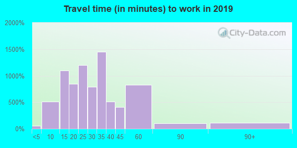 47111 zip code travel time to work (commute)