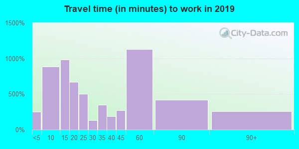 47167 zip code travel time to work (commute)