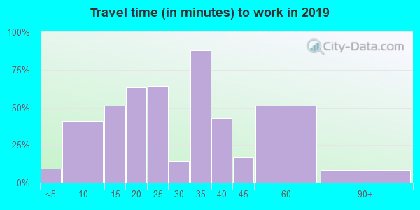 47177 zip code travel time to work (commute)
