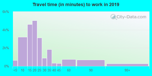 47201 zip code travel time to work (commute)
