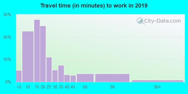 47203 zip code travel time to work (commute)