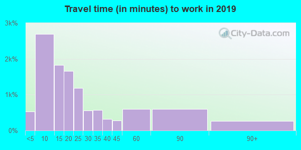 47240 zip code travel time to work (commute)