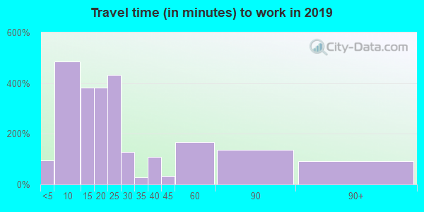 47243 zip code travel time to work (commute)