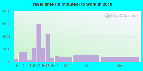 47246 zip code travel time to work (commute)