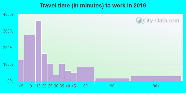 47305 zip code travel time to work (commute)