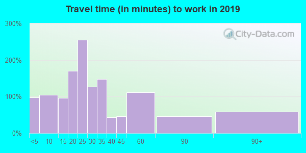 47336 zip code travel time to work (commute)