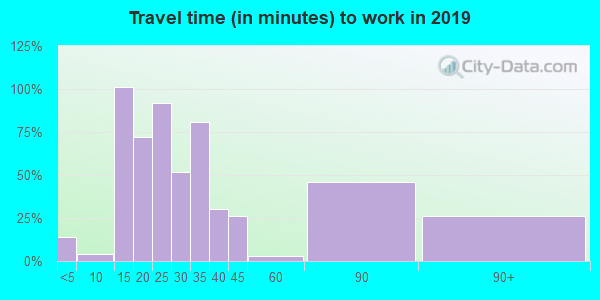 47345 zip code travel time to work (commute)
