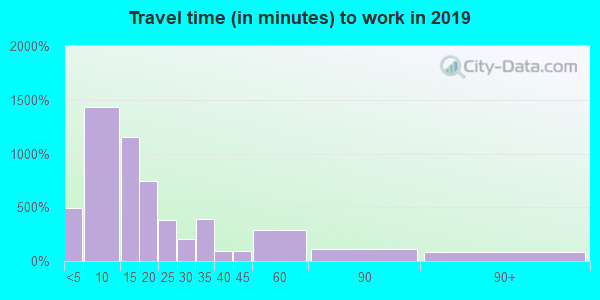 47371 zip code travel time to work (commute)