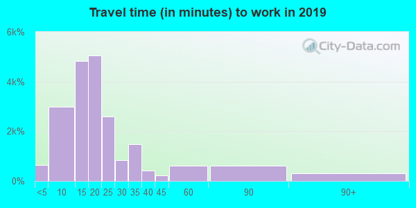 47401 zip code travel time to work (commute)