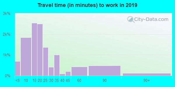 47408 zip code travel time to work (commute)