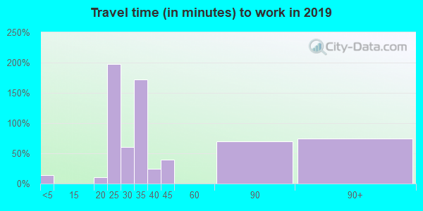 47468 zip code travel time to work (commute)