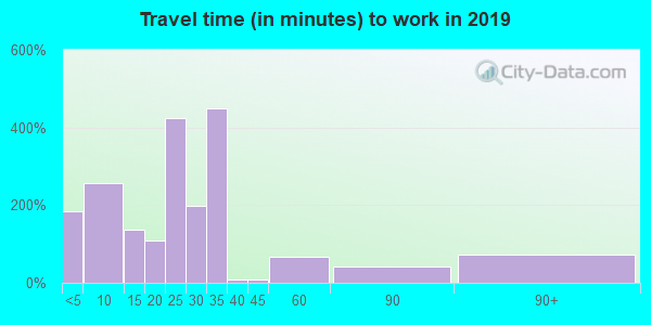 47512 zip code travel time to work (commute)