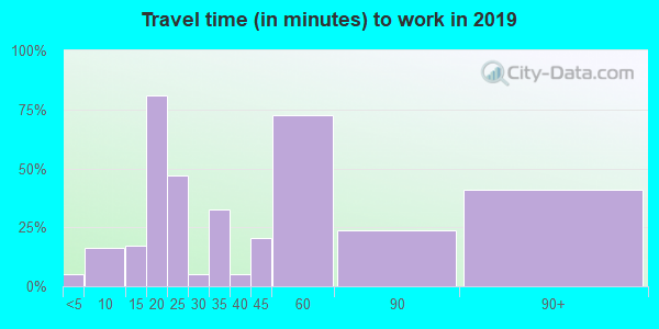47568 zip code travel time to work (commute)