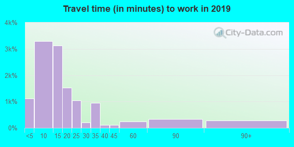 47591 zip code travel time to work (commute)